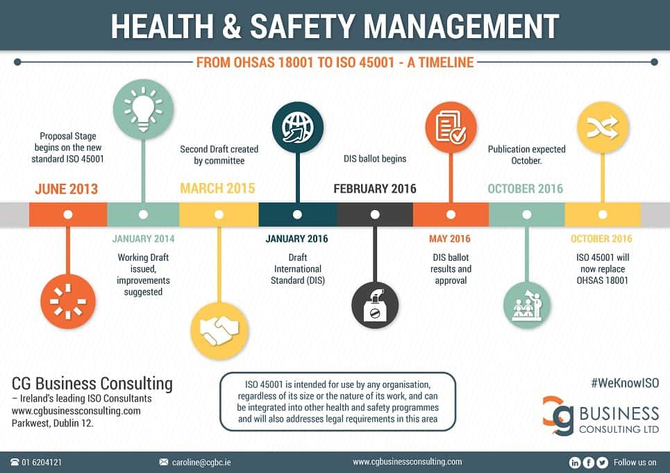 Health Amp Safety Management Ohsas 18001 To Iso 45001